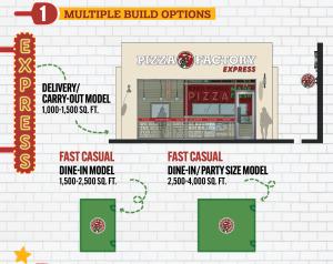 Pizza Factory prototypes